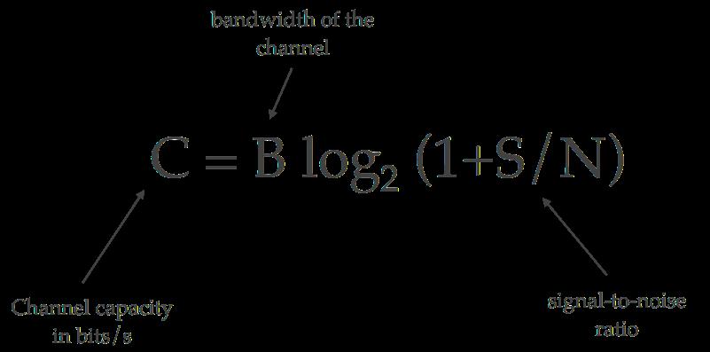shannon's_theorem